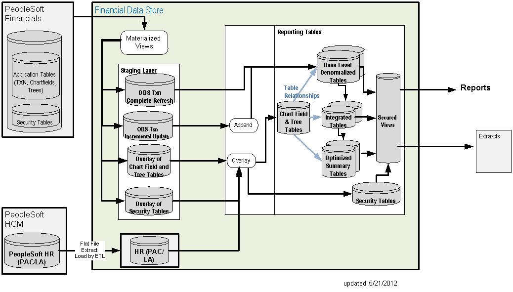 Vedam Soft Inc. Data Itecture With In The Life Cycle Of A Business Intelligence Project Building Appropriate That Supports Decision Making. Wiring. Ods Data Warehouse Architecture Diagram At Scoala.co